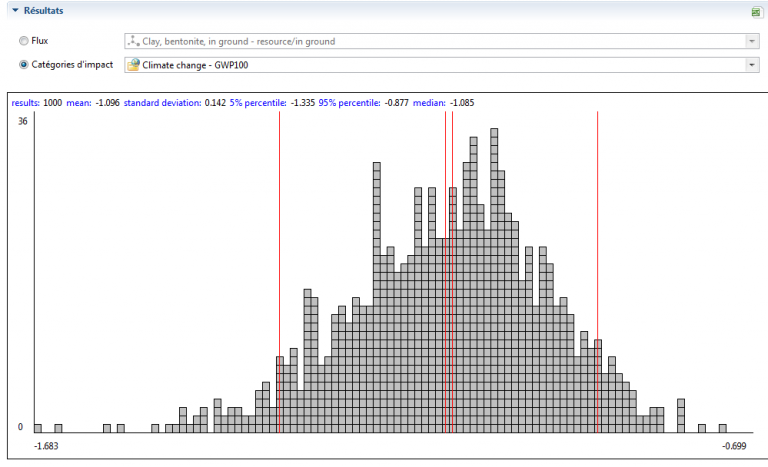 Monte Carlo Simulation: All You Need to Know to Practice It